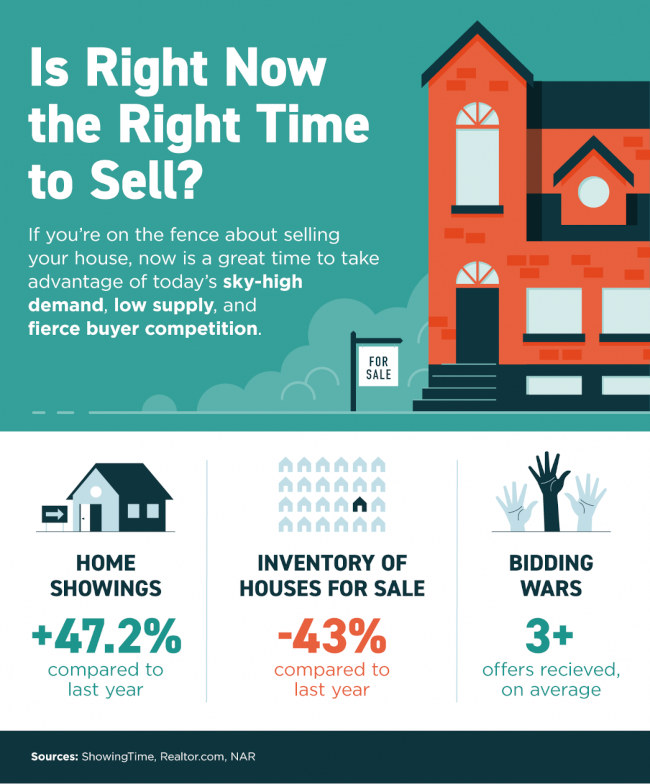 Is it the right time to sell a home in Arizona Infographic.  Showing statistics of home showings, Inventory of Homes for sale, and how many offers the average home gets.
